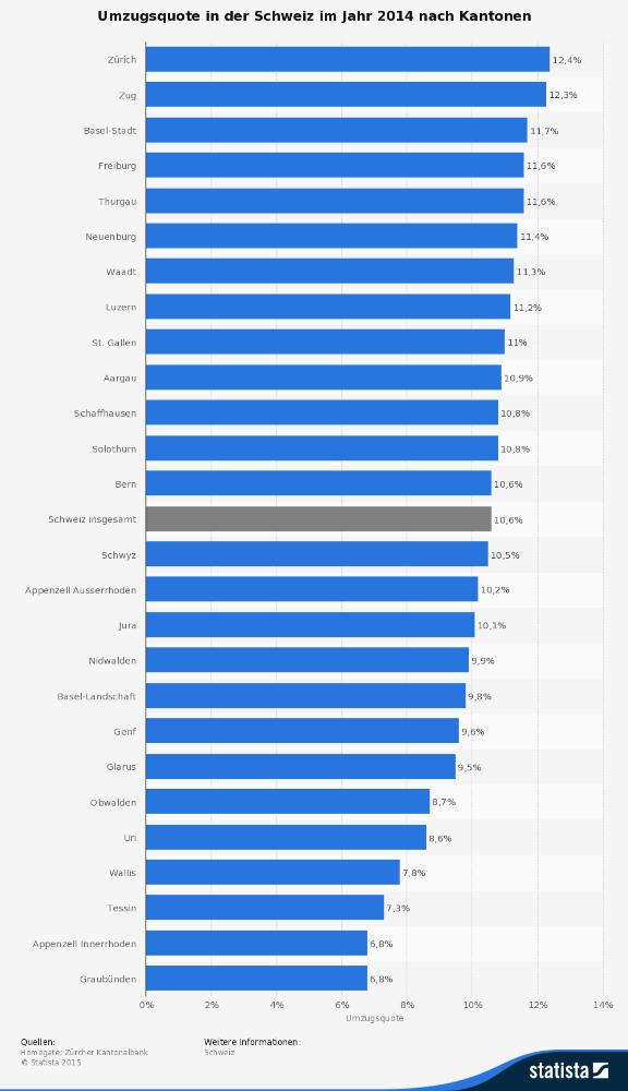 statistic_id350619_umzugsquote-in-der-schweiz-nach-kantonen-2014