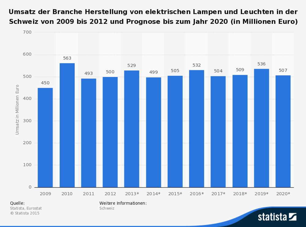 Herstellung von Lampen und Leuchten in der Schweiz - Umsatzprognose bis 2020