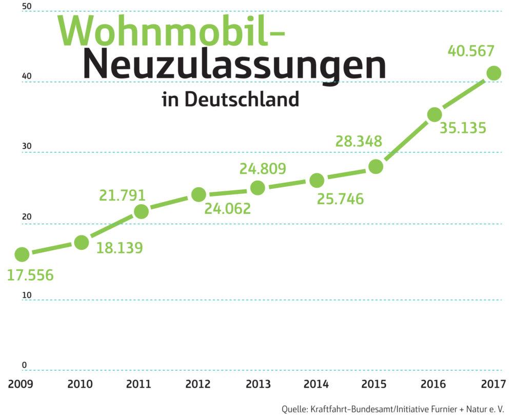 Die Anzahl der neu zugelassenen Wohnmobile ist in Deutschland stark gestiegen. (Grafik: IFN)