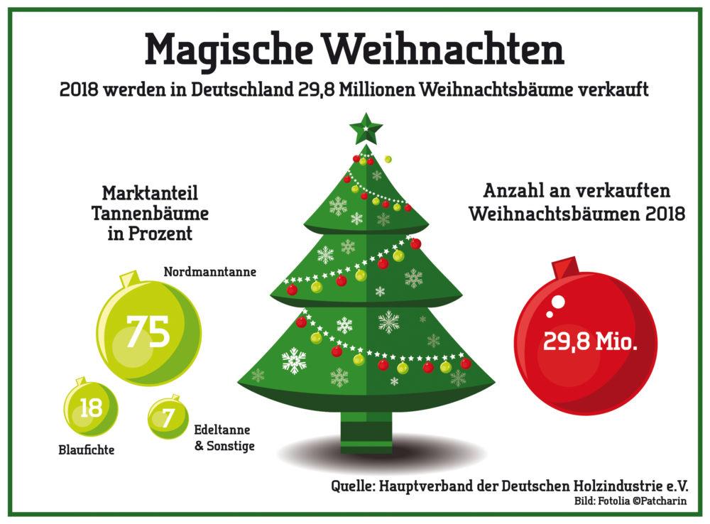 Weihnachtsbaumverkäufe 2018 (Quelle: HDH)